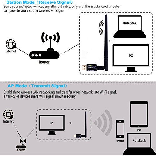 ANEWISH WiFi Adapter ac600Mbps Wireless USB Adapter 5GHz/2.4GHz Dual Band Network LAN Card with 5dBi External Antenna Compatible PC/Desktop/Laptop/Tablet, Windows 10/8.1/8/7/XP, Mac OS 10.9-10.13.6 by A-NEWISH (Image #2)