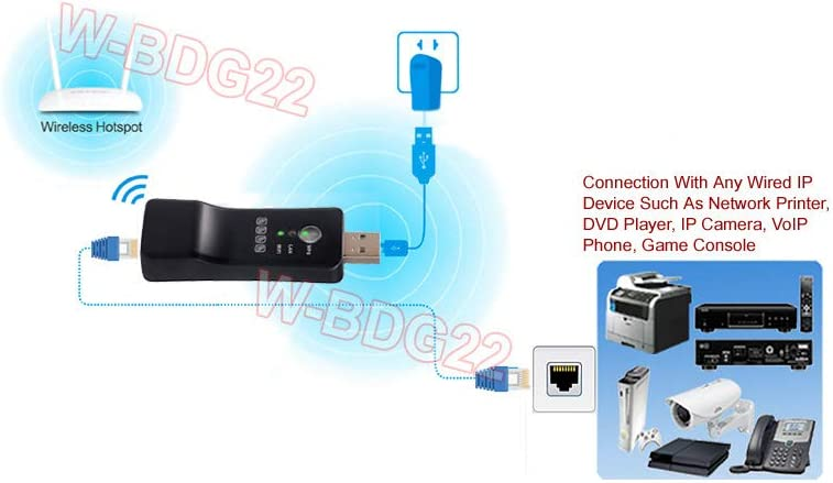 Wi-Fi to Wired Ethernet and Ethernet to Wi-Fi Wireless Home Adapter Repeater