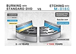 Produplicator 1 to 3 M-Disc Support CD DVD Duplicator Bundle with 1 Pack M-DISC DVD and Nero Burning Software (Upto 24X DVD Burn Speed)