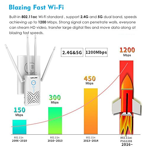 AC1200 High Power Dual Band WiFi Range Extender, WAVLINK Wireless Signal Booster/Repeater/Access Point/Router w/Gigabit Ethernet - White by WAVLINK (Image #2)