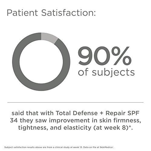 SkinMedica Total Defense Plus Repair SPF 34 Sunscreen Tinted, 2.3 oz. by SkinMedica (Image #6)