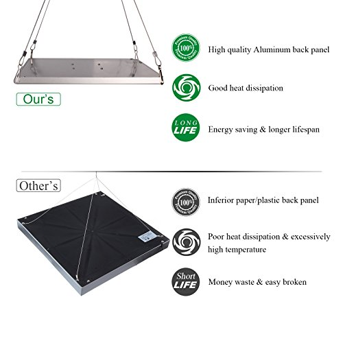 51UHbberFfL - Roleadro Panel Grow Light Series,45W LED Plant Grow Light with Red Blue Spectrum for Growing&Flowering