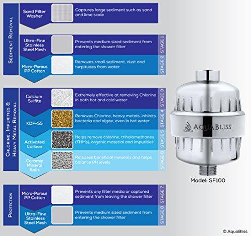 aquabliss high output 8 stage shower filter reduces dry itchy skin dandruf. Black Bedroom Furniture Sets. Home Design Ideas
