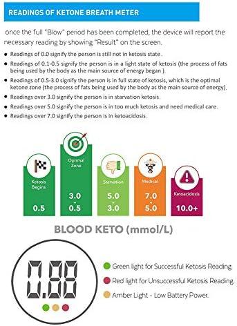Ketone Breath Meter, Professional Portable Ketone Breath Tester, Digital Ketone Breathalyzer with 10 Mouthpieces (Color2) 3