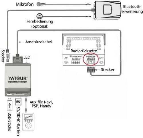 Bluetooth manos libres para todos los adaptadores Yatour MP3 USB SD AUX iPod