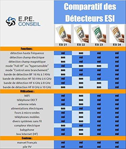 ESI 24 Detector de electrosmog AF BF