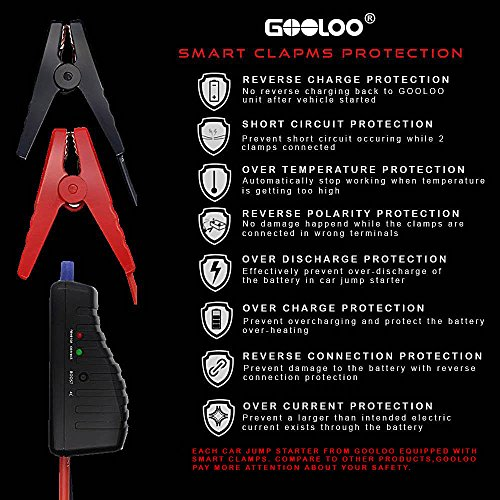 GOOLOO Car Jump Starter Battery Charger