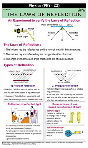 Jagruti Works And Energy Physics Law Of Reflection Educational Wall Hanging Charts