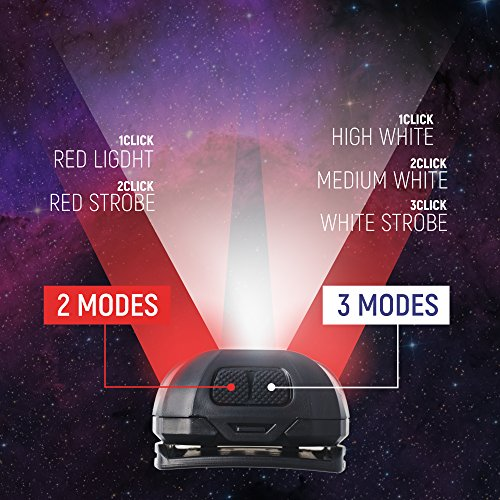 With Gift Inside Rechargeable Headlamp Flashlight CREE LED 160Lm 5 mode: High, Medium, Flashing & Red–Waterproof, Lightweight, Bright Best For Kids, Camping, Running, Reading, Repair, 45° Tilt Lamp