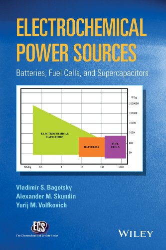 Electrochemical Power Sources: Batteries, Fuel Cells, and Supercapacitors (The ECS Series of Texts and Monographs)