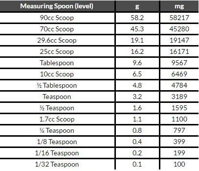 True Nutrition N-Acetyl Cysteine NAC Powder 100 Grams