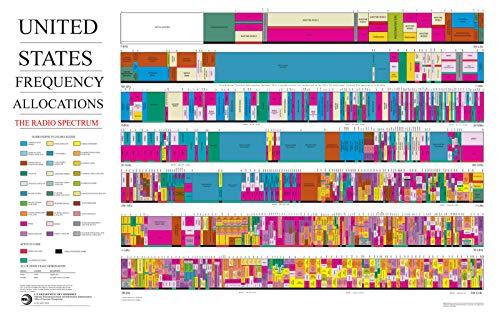 ⚡2016 US Radio Spectrum Frequency Allocations Chart Ham Radio Poster (3 Sizes) (24
