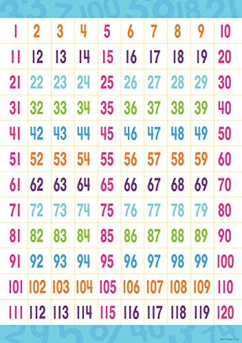 - Early Learning Essentials Poster - Counting to 120