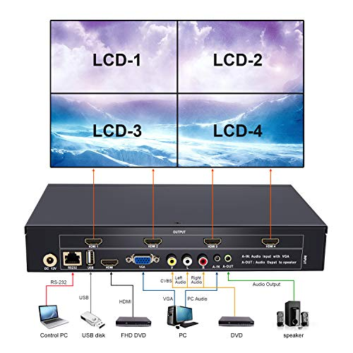 2x2 Video Wall Controller USB+HDMI+VGA+AV Input and TV HDMI Output,  Fully-Digital Processing Channel Inside 180 Degree, HD LCD Splicing Screen