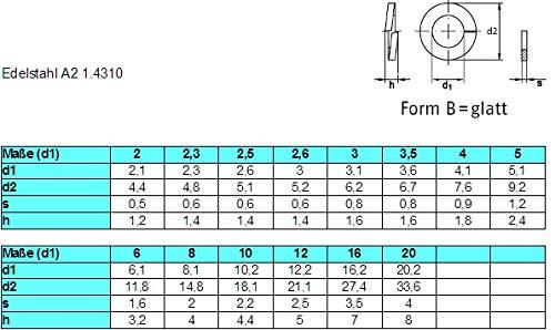 100 f/ür M4 Form B Federringe Edelstahl 1.4310 Sprengringe Edelstahl DIN 127 25//50 // 100 St/ück