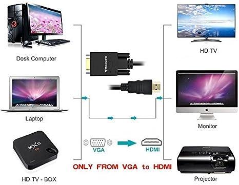 Adaptador VGA a HDMI 15M 1080P Conversor Cable con Audio, Activo Hacer Cable VGA a HDMI Macho para Conectar Computadora Portátil, PC, TV, con Salida VGA a Monitor, TV, Proyector con Entrada