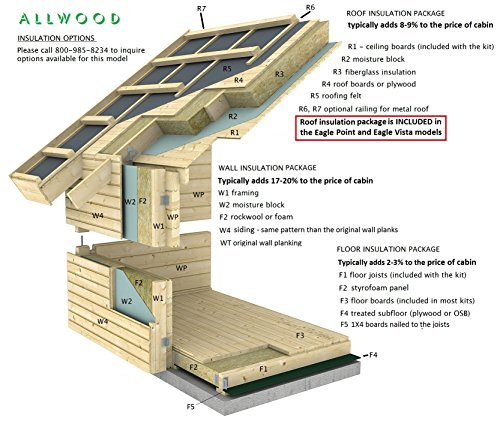 Allwood Eagle Point 1108 Sqf Kit Cabinhe Shed