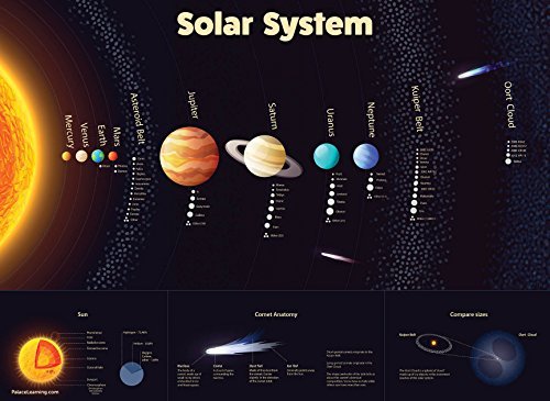 Solar System Poster - Laminated - Durable Wall Chart of Space and Planets for Kids (18 x - Laminated System
