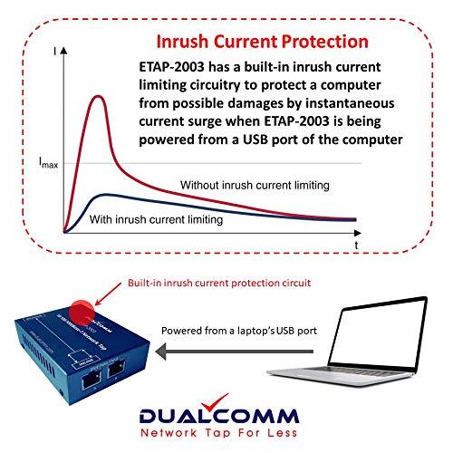 DUALCOMM ETAP-2003 10//100//1000Base-T Network Tap