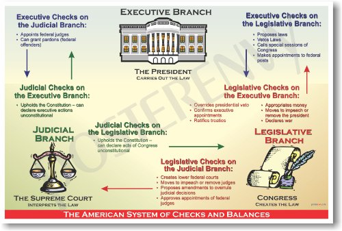 the power of the judicial branches in the american system of the government The federal government of the united states powers and responsibilities of the three branches of american government: the judicial power extends to cases.