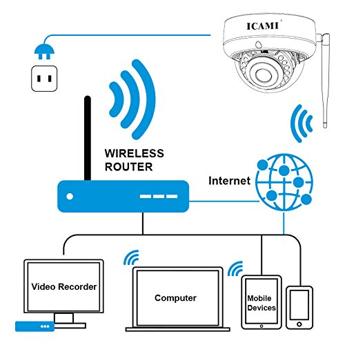 ICAMI HD Security Camera Wifi Dome IP Camera Wireless 720P Home Surveuillance System with Motion Detect