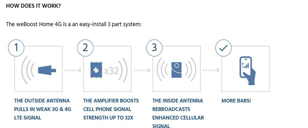 weBoost Connect 4G 470103 Indoor Cell Phone Signal Booster for Home and Office - Supports 5,000 Square Foot Area by weBoost (Image #10)