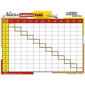 Amazon.com: Nasco TB25948 Math Practice Table TearPad - Addition ...