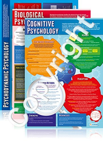 Psychological Approaches Poster Set Set of 5 Psychology Educational Charts in high gloss paper