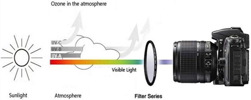 58mm UV Filter for Canon EF-S 18-55mm,EF-S 55-250mm f//4-5.6 Lens,Nikon AF-P DX NIKKOR 70-300mm f//4.5-6.3G Lens and Other 58mm Lens(1Pack)