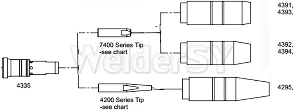 4435 Gas Diffuser MIG /& MAG Welding fit Bernard 350//400//500 Style Weld Torch PK5