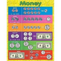 Teacher Created Resources Money Chart, Multi Color (7606)