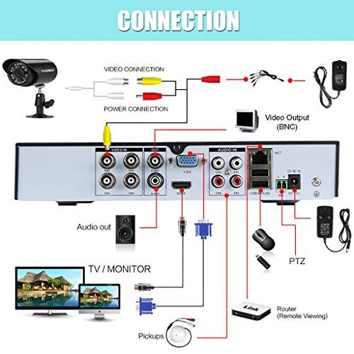 Floureon 4ch 960h Digital Video Recorder Hdmi Dvr Outdoor