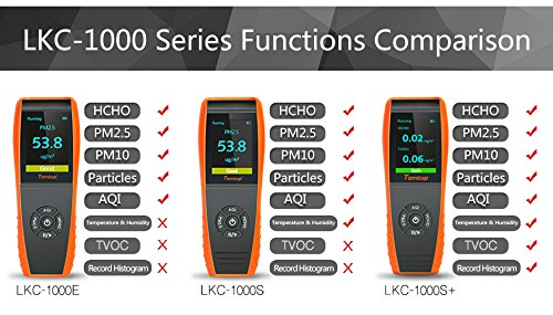 Temtop Air Quality Detector Professional Formaldehyde Monitor Temperature and Humidity Detector with PM2.5/PM10/HCHO/AQI/Particles Recording Curve LKC-1000S+ by Temtop (Image #2)