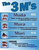 3 M's Muda, Mura, Muri Lean Poster, 22' X 28', Made in The USA