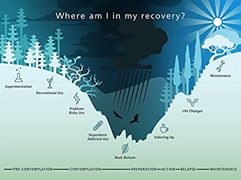 Addiction / Recovery Poster (Stages Of Recovery)