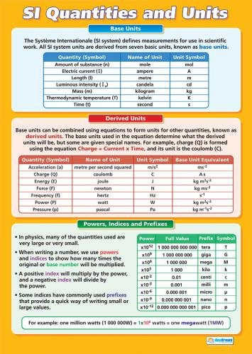 Amazon Si Quantities And Units Science Educational Chart