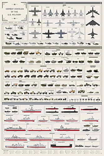 Pop Chart Lab Combat Vehicles of the U.S. Military Poster Pr