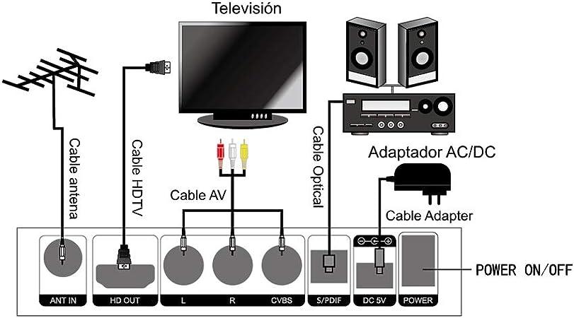 GT MEDIA TT Pro Decodificador TDT HD DVB-T/T2 Sintonizador de TV por Terrestre Cable con Antena WiFi USB MPEG-2/4 H.265 1080P Full HD PVR Receptore de ...