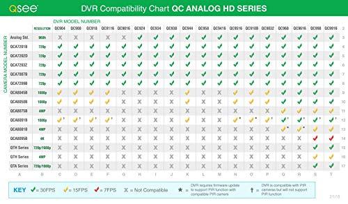 Q-See (QC918-8Y6-1) Sistema de seguridad para el hogar, 8 canales 1080P analógico HD DVR con disco duro de 1 TB y 8 cámaras...