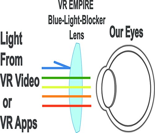 VR EMPIRE VR Headset; Anti-Blue-Light Lenses; 120° FOV; Stereo Headset; phone answering button; Virtual Reality Glasses VR Goggles Fit For For all iOS & Android 4.0-6.2 inch Smartphone by VR EMPIRE (Image #7)