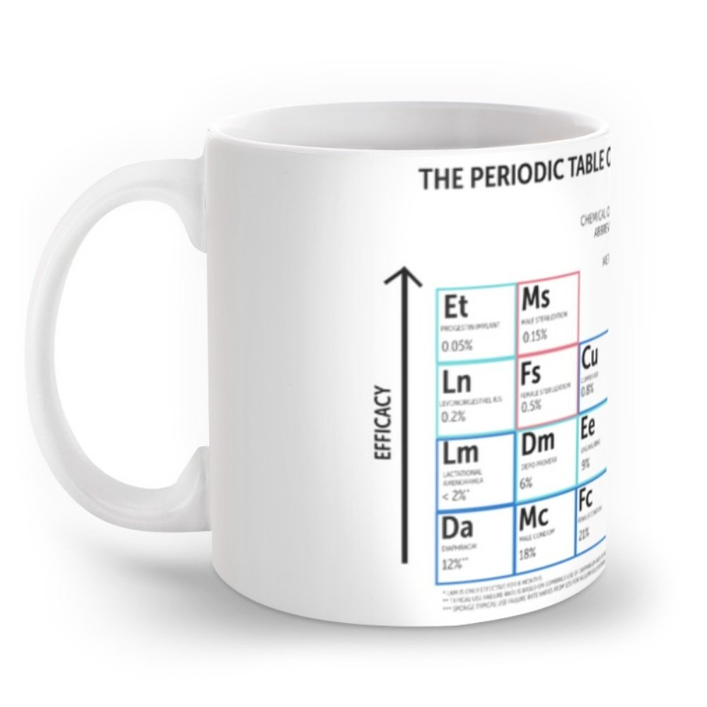 Amazon society6 the periodic table of contraceptive methods amazon society6 the periodic table of contraceptive methods mug 11 oz coffee cups mugs gamestrikefo Images