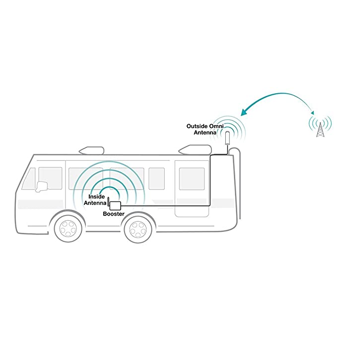 amazon surecall fusion2go 3 rv cell phone signal booster kit 24' RV Floor Plan amazon surecall fusion2go 3 rv cell phone signal booster kit for recreational vehicles motorhomes all carriers 3g 4g lte cell phones