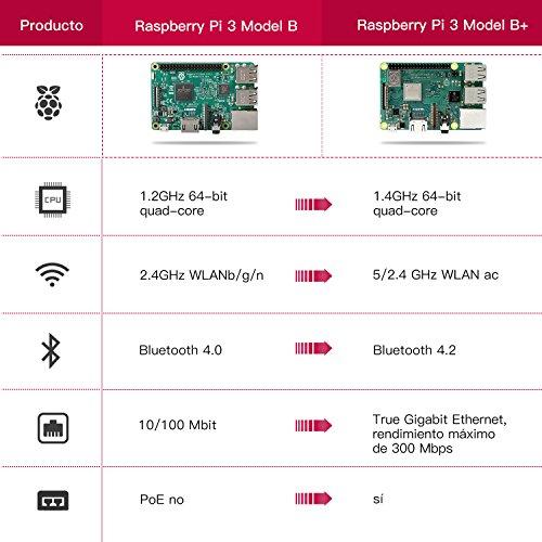 Conjunto Raspberry Pi 3 B+ Cartão 32Gb + Transformador + Caixa