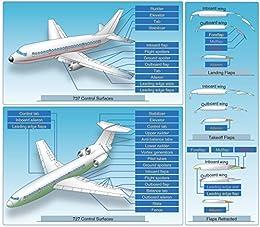 Basic Aeronautical Knowledge Ebook