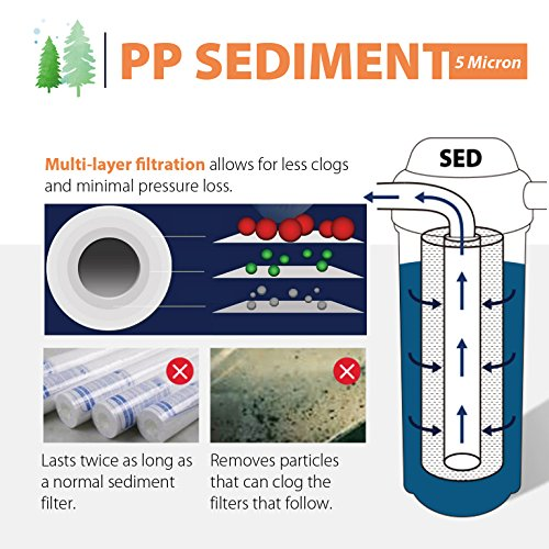 iSpring FP15X50 5-micron 10-Inch by 2.5-Inch Sediment Filter Cartridges, 50-Pack