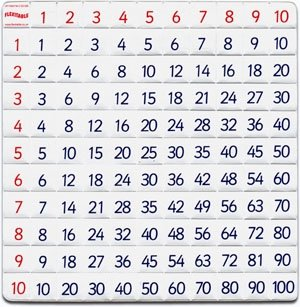 Amazon.com: Flexitable - Multiplication & Division Folding Table ...