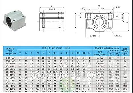 SC25UU SCS25UU Linear Ball Bearing Motion Bearing