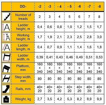 Drabest ALDD2-150 Hausleitern