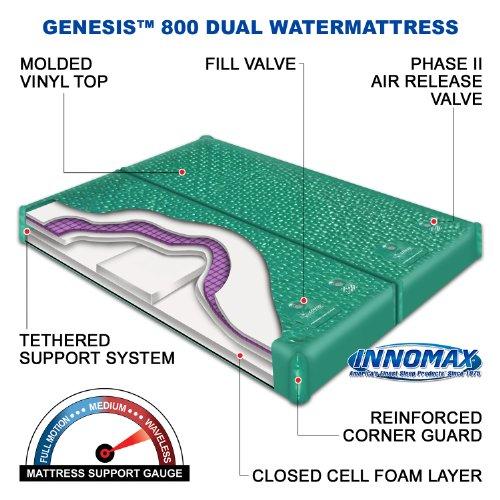 INNOMAX Genesis Dual 800 Ultra Waveless Lumbar Support Waterbed Mattress, King
