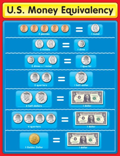 Carson Dellosa U.S. Money Equivalency Chart (114047)